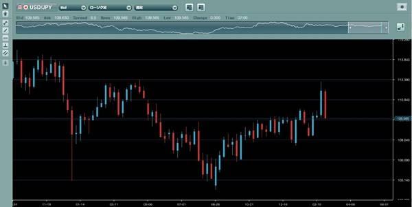 ループイフダン実績検証中のドル円推移