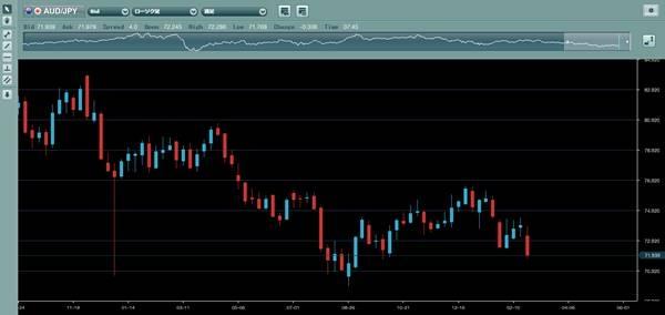 ループイフダン実績検証中の豪ドル円推移