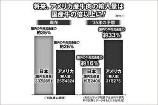 発がんリスク指摘の米国産牛肉、無邪気に食べるのは日本人だけ