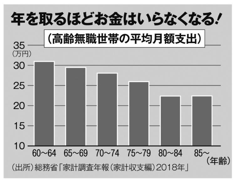 年齢を重ねるほど支出は減る傾向に