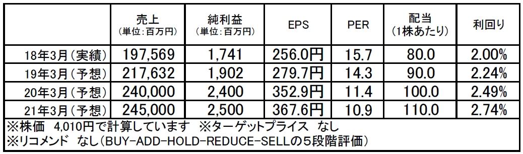 トーメンデバイス(2737):市場平均予想(単位:百万円)