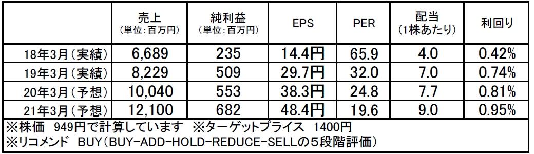 テンポイノベーション(3484):市場平均予想(単位:百万円)