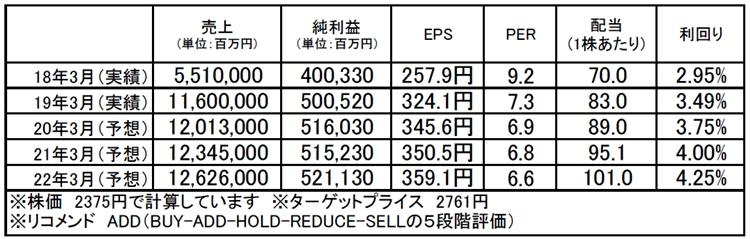 伊藤忠商事(8001):市場平均予想(単位:百万円)