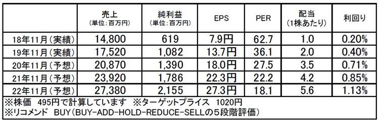 エスプール(2471):市場平均予想(単位:百万円)
