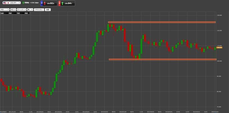 ドル円の長期価格推移