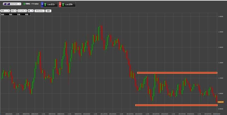 豪ドルNZドルの長期価格推移