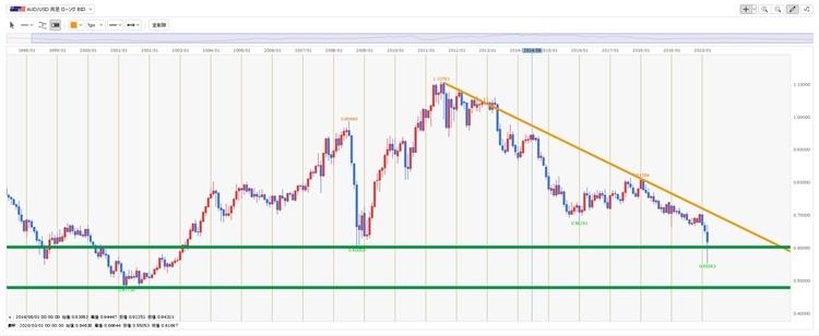 斜めの線はトレンドライン、水平線は抵抗線として相場を見ることも可能(画像はヒロセ通商のチャート、クリックすると拡大)