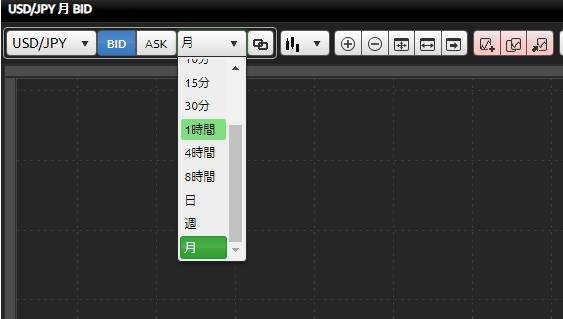おおよそ画面上部でチャートの表示期間を調整できる(画像はDMM FXのチャート)