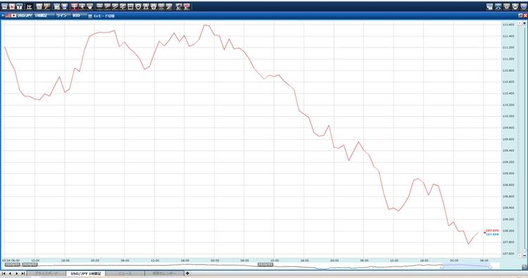 ラインチャート(画像はGMOクリック証券のチャート)