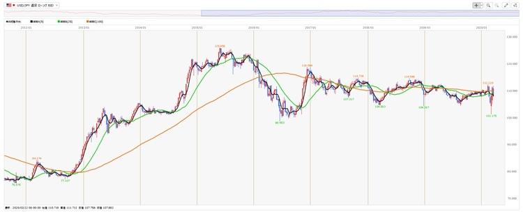 短期が黒、中期が緑、長期がオレンジで移動平均線を表示(画像はヒロセ通商のチャート、クリックすると拡大)