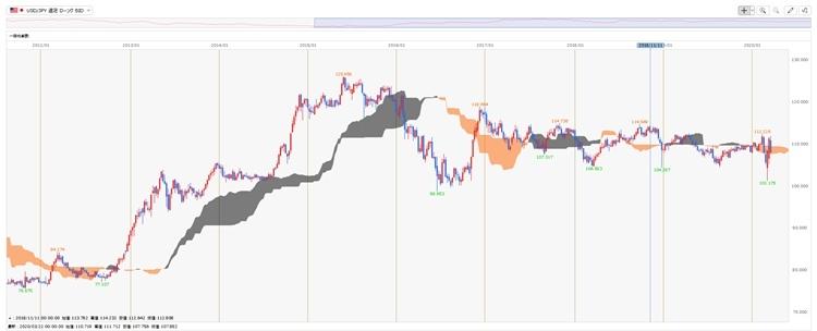 雲の上部に価格があるときは強気、下部で弱気を示唆(画像はヒロセ通商のチャート、クリックすると拡大)