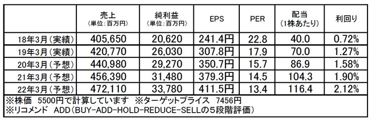 TIS(3626):市場平均予想(単位:百万円)
