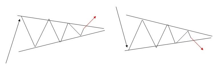FXチャートパターン_シンメトリカル・トライアングル