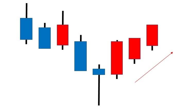 FXチャートパターン_スパイクボトム(スパイクロー)
