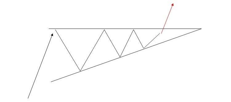 FXチャートパターン_アセンディング・トライアングル