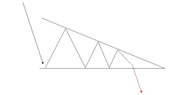 FXチャートパターン_ディセンディング・トライアングル
