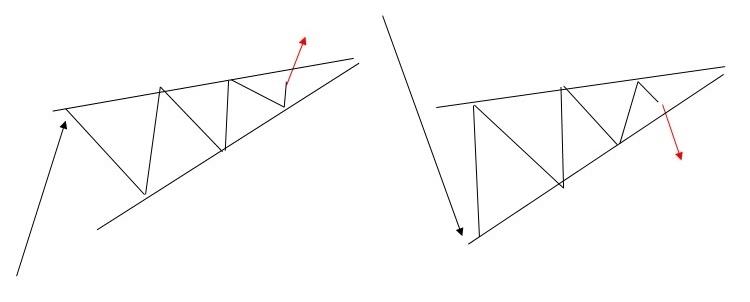FXチャートパターン_上昇ウェッジ
