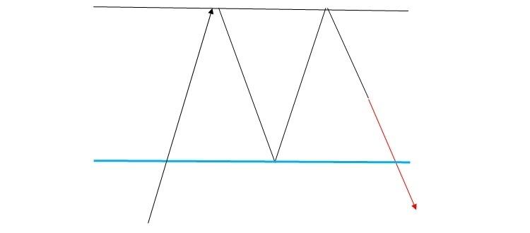 FXチャートパターン_ダブルトップ(毛抜き天井)