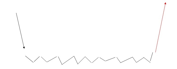 FXチャートパターン_ラインボトム
