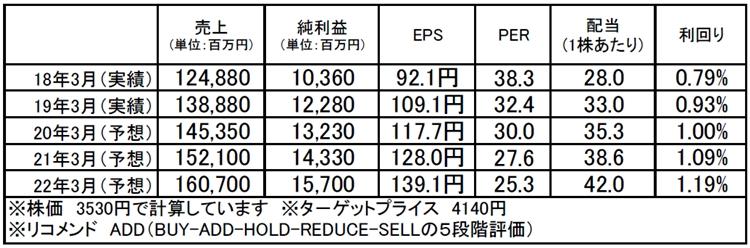 三浦工業(6005):市場平均予想(単位:百万円)