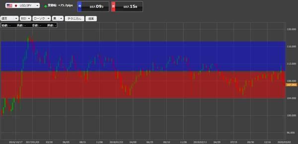 自動売買セレクト「ハーフ」は赤い部分で「買い」青い部分で「売り」を行う設定