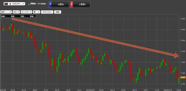南アフリカランド円の価格推移