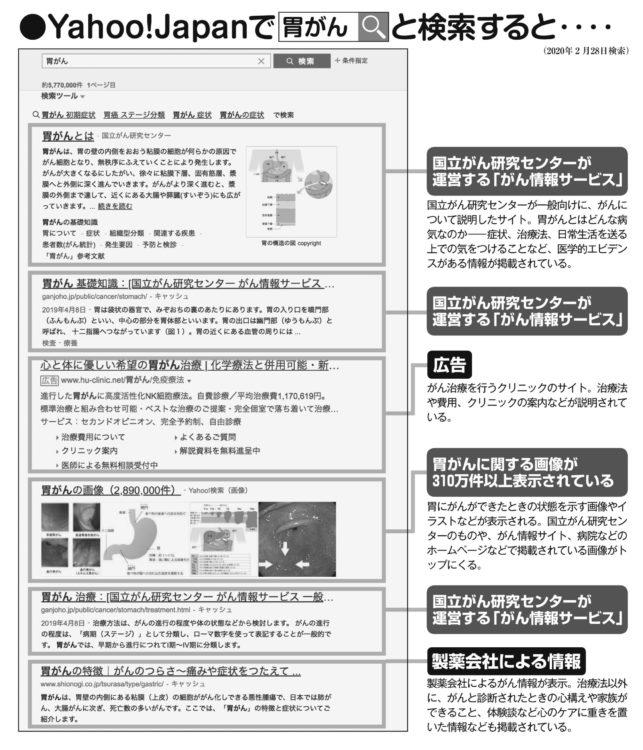 Yahoo! Japanで「胃がん」と検索すると…