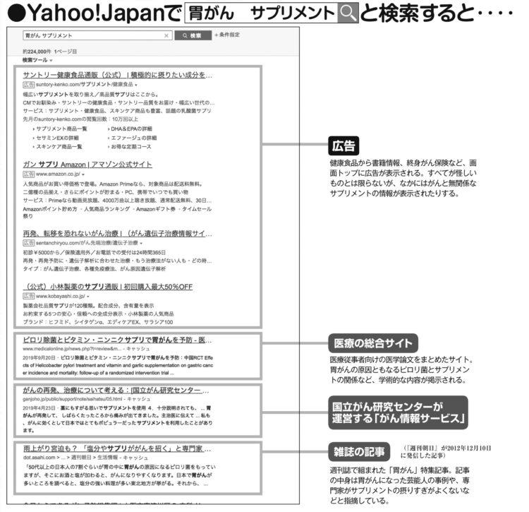 Yahoo! Japanで「胃がん サプリメント」と検索すると…