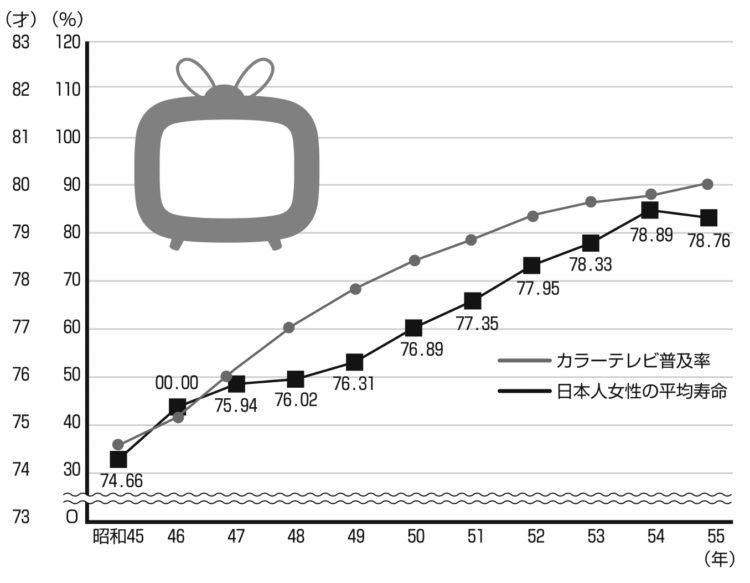 日本人女性の平均寿命とカラーテレビの普及率