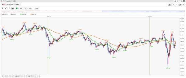 短期(黒)、中期(緑)、長期(オレンジ)の移動平均線