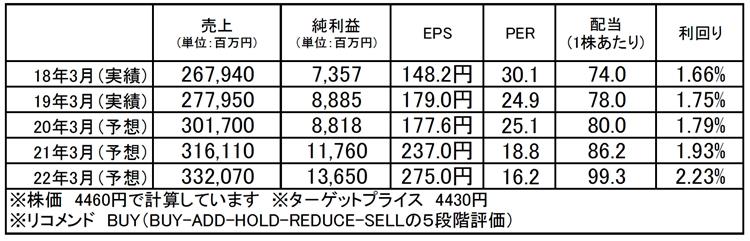 NECネッツエスアイ(1973):市場平均予想(単位:百万円)