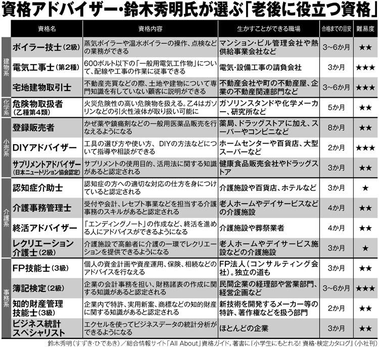 資格アドバイザー・鈴木秀明氏が選ぶ「老後に役立つ資格」15選