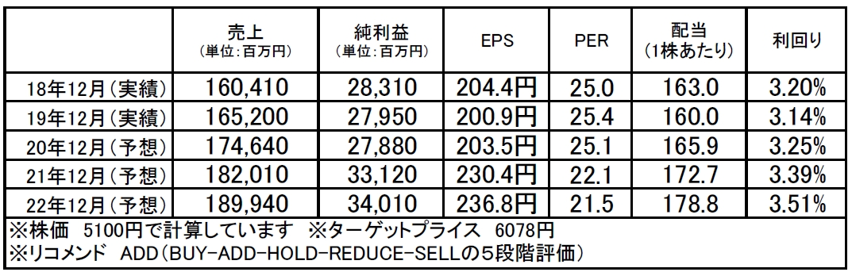 トレンドマイクロ(4704):市場平均予想(単位:百万円)