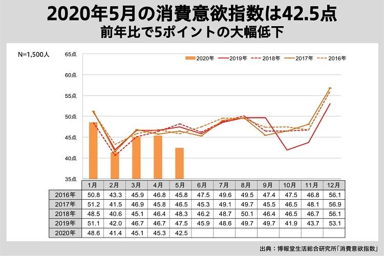 2020年5月の消費意欲指数は前年比で大幅低下しているが…