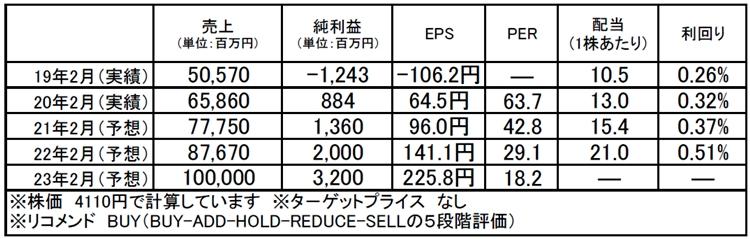 メディアドゥホールディングス(3678):市場平均予想(単位:百万円)