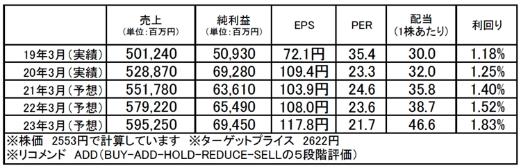 野村総合研究所(4307):市場平均予想(単位:百万円)