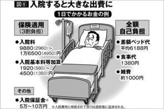 けっこう高い入院時の差額ベッド代 同意署名の前に確認したいこと