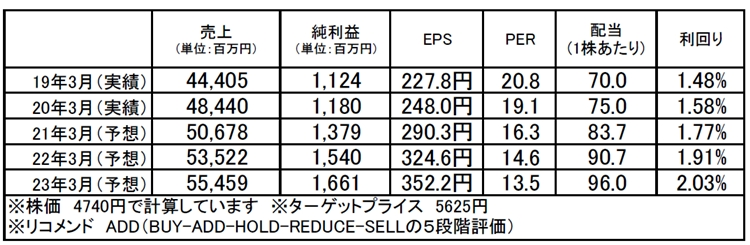 シップヘルスケアホールディングス(3360):市場平均予想(単位:百万円)