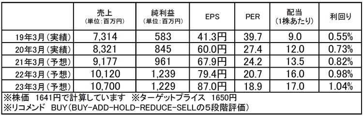 KeePer技研(6036):市場平均予想(単位:百万円)