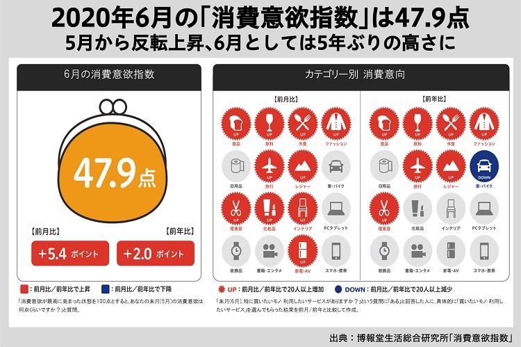 2020年6月の「消費意欲指数」は47.9点