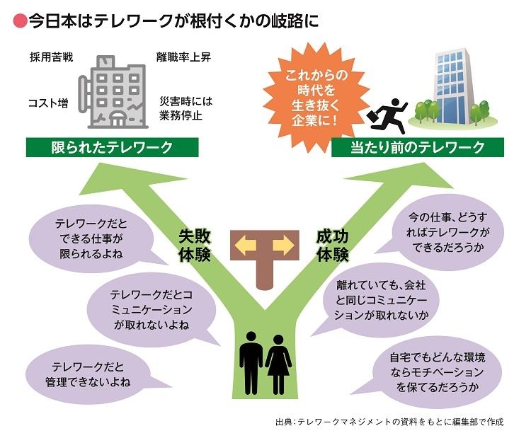 今の日本はテレワークが根付くかの岐路に