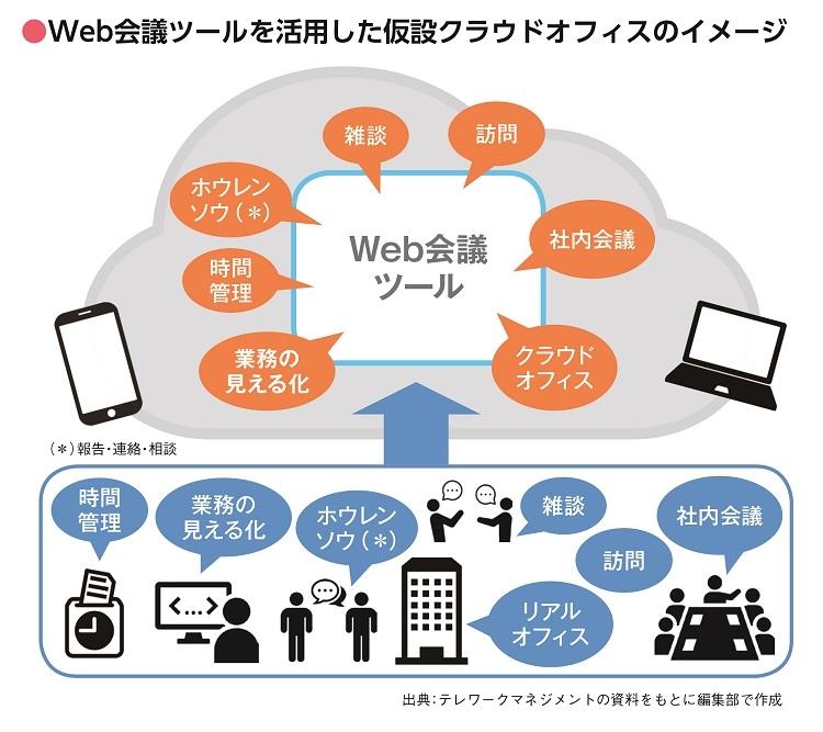 Web会議ツールを活用した仮設クラウドオフィスのイメージ