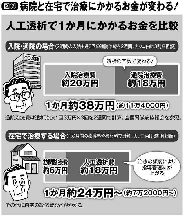 人工透析で1か月にかかるお金、入院・通院の場合と在宅で治療する場合を比較