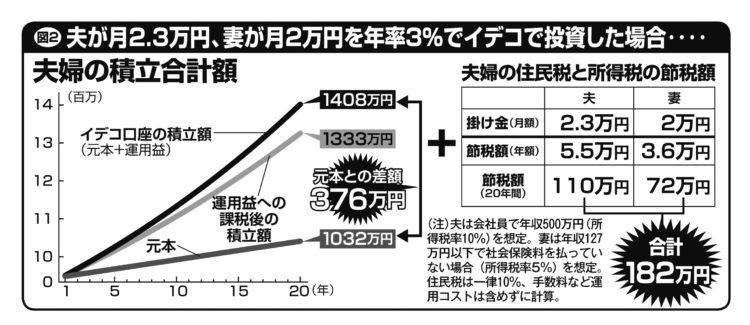 夫が月2.3万円、妻が月2万円を年率3%でiDeCoで投資した場合の試算