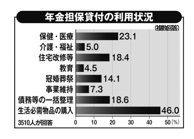 生活必需物品の購入のための利用が最も多い。図はWAMの調査報告書(平成28年12月)をもとに作成