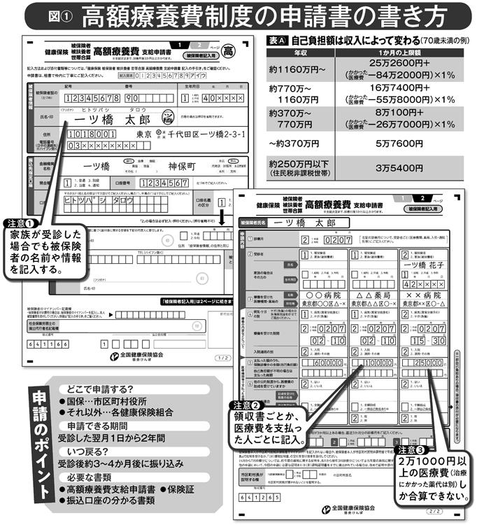 高額療養費制度の申請書の書き方