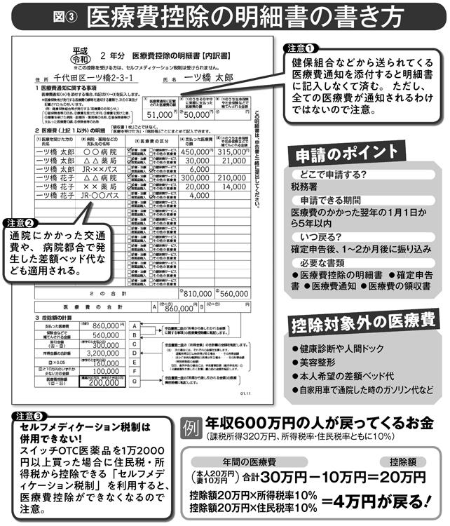 医療費控除の明細書の書き方