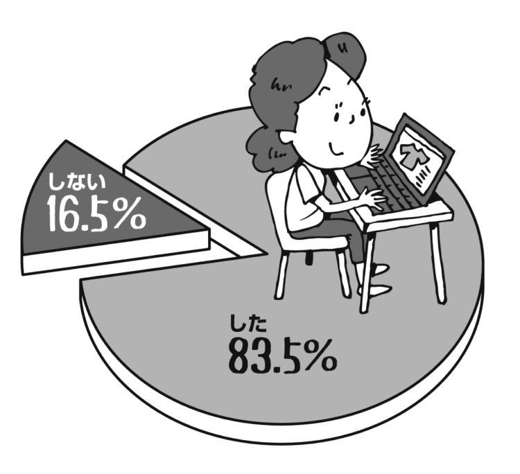 調査対象者のほとんどが外出自粛期間中にネットショッピングを活用(イラスト/田中斉)