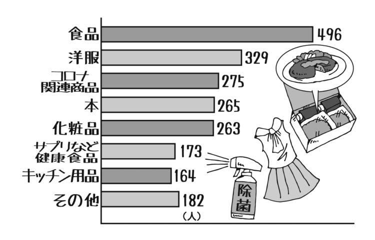 1146人に聞いた自粛期間中にネットショッピングで購入したもの(イラスト/田中斉)