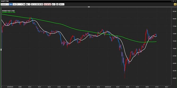 豪ドル円の日足チャートに期間「20(白のライン)」と「200(黄緑のライン)」の単純移動平均線を表示